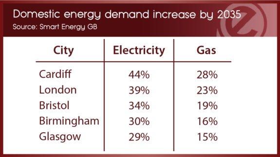 energy demand increase-01