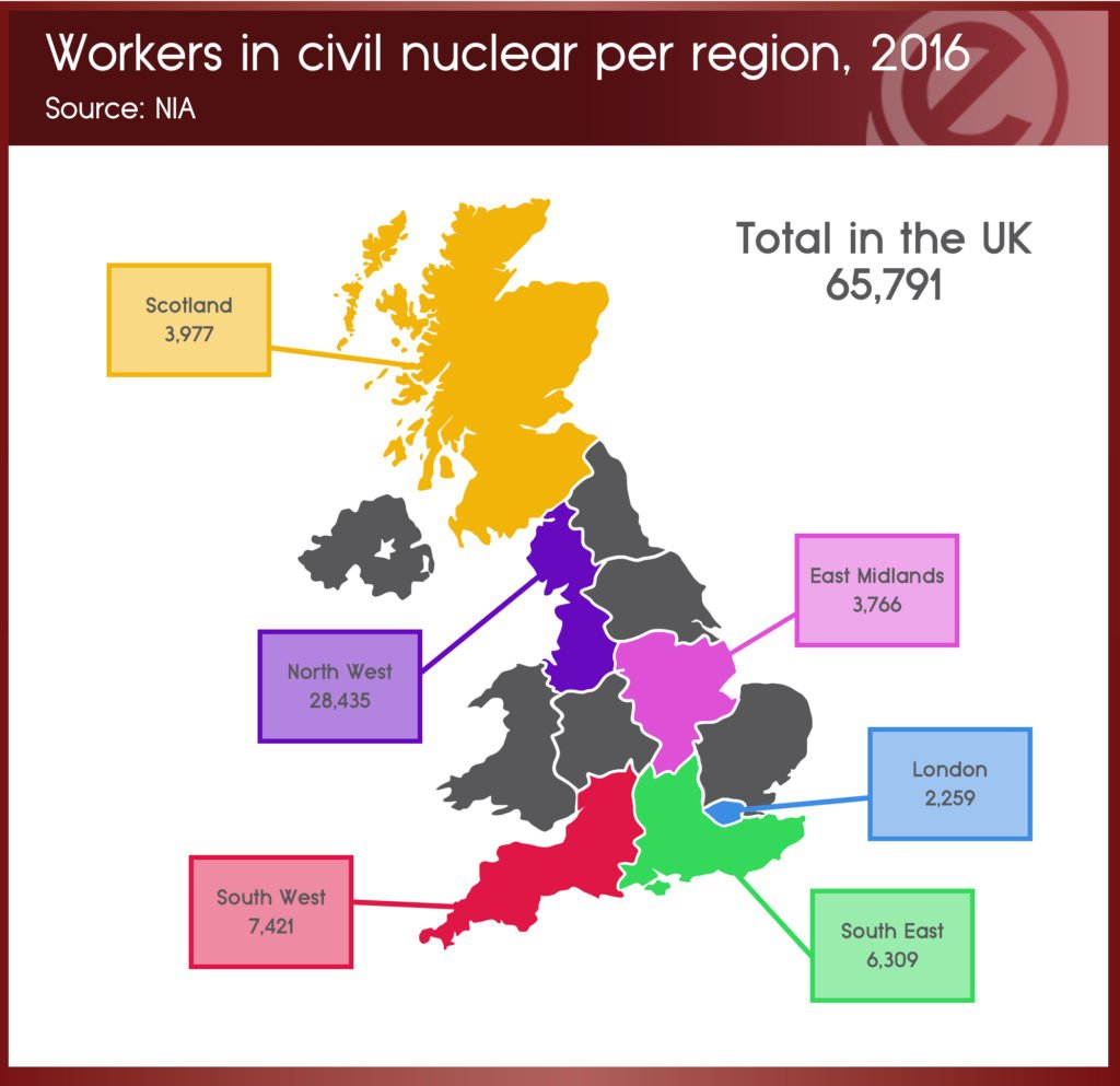 13th-sept-workers-in-civil-nuclear-per-region-2016