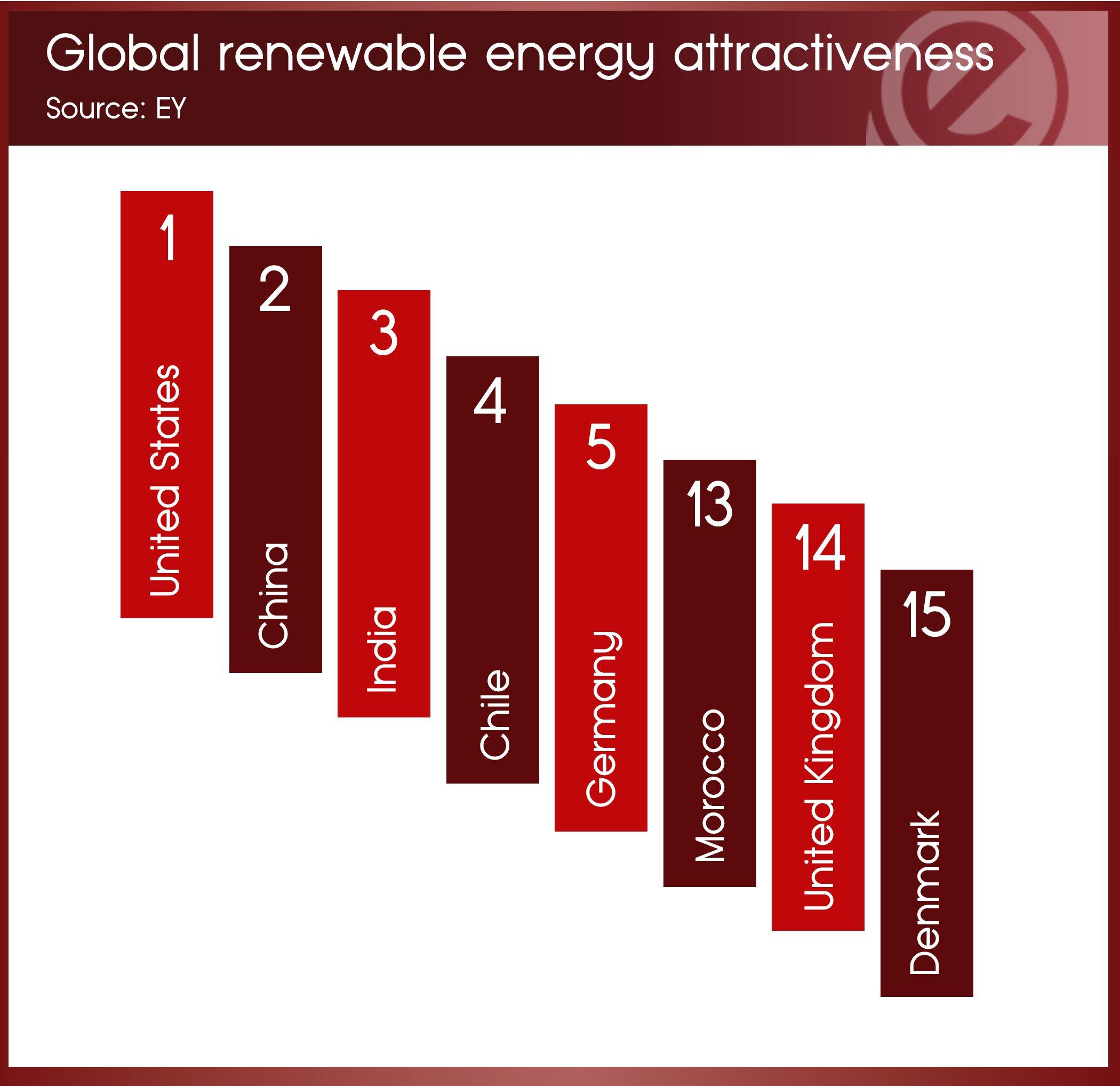 25th-oct-renewable-attractiveness