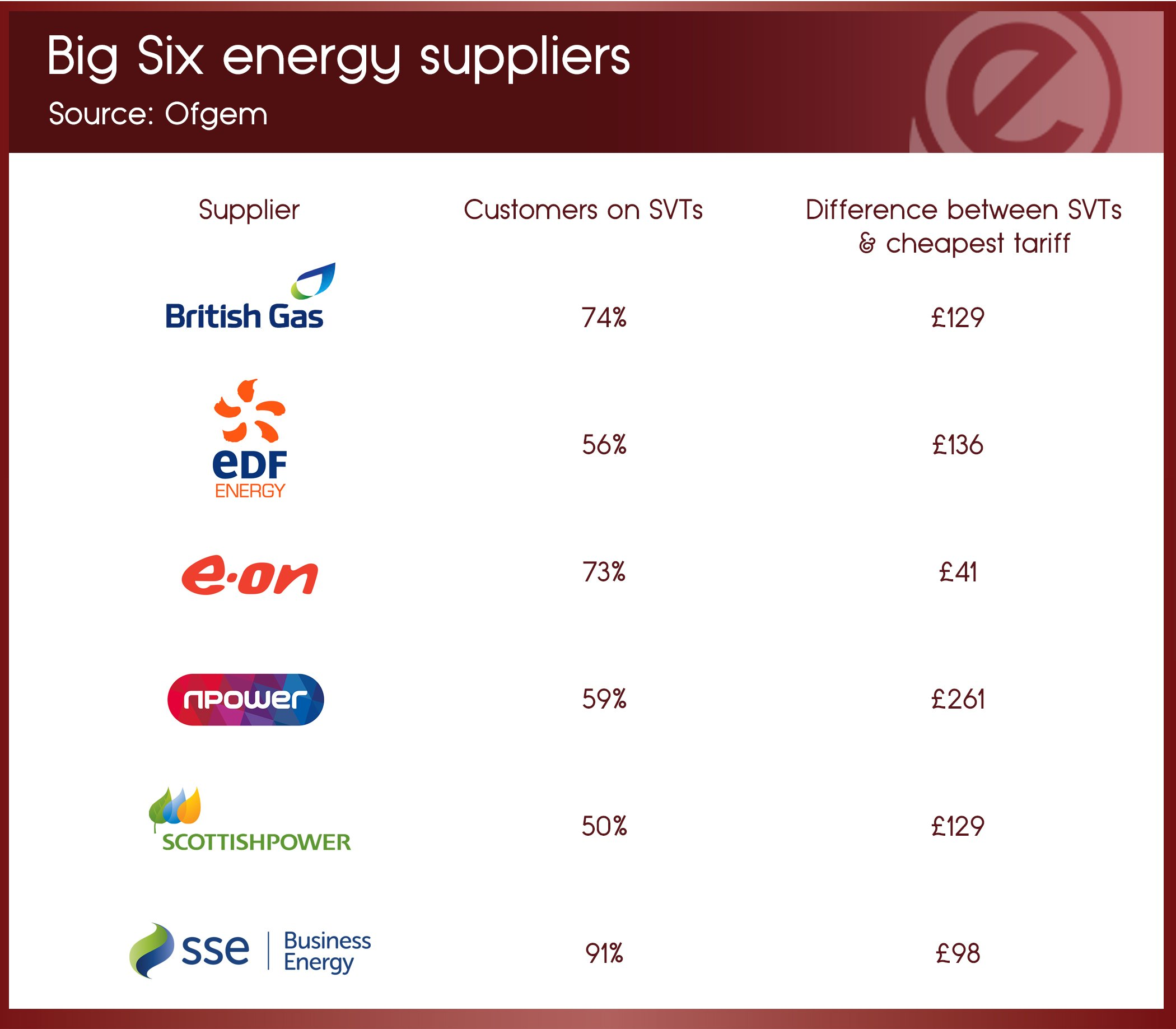 14th-dec-bigsix-energy-suppliers