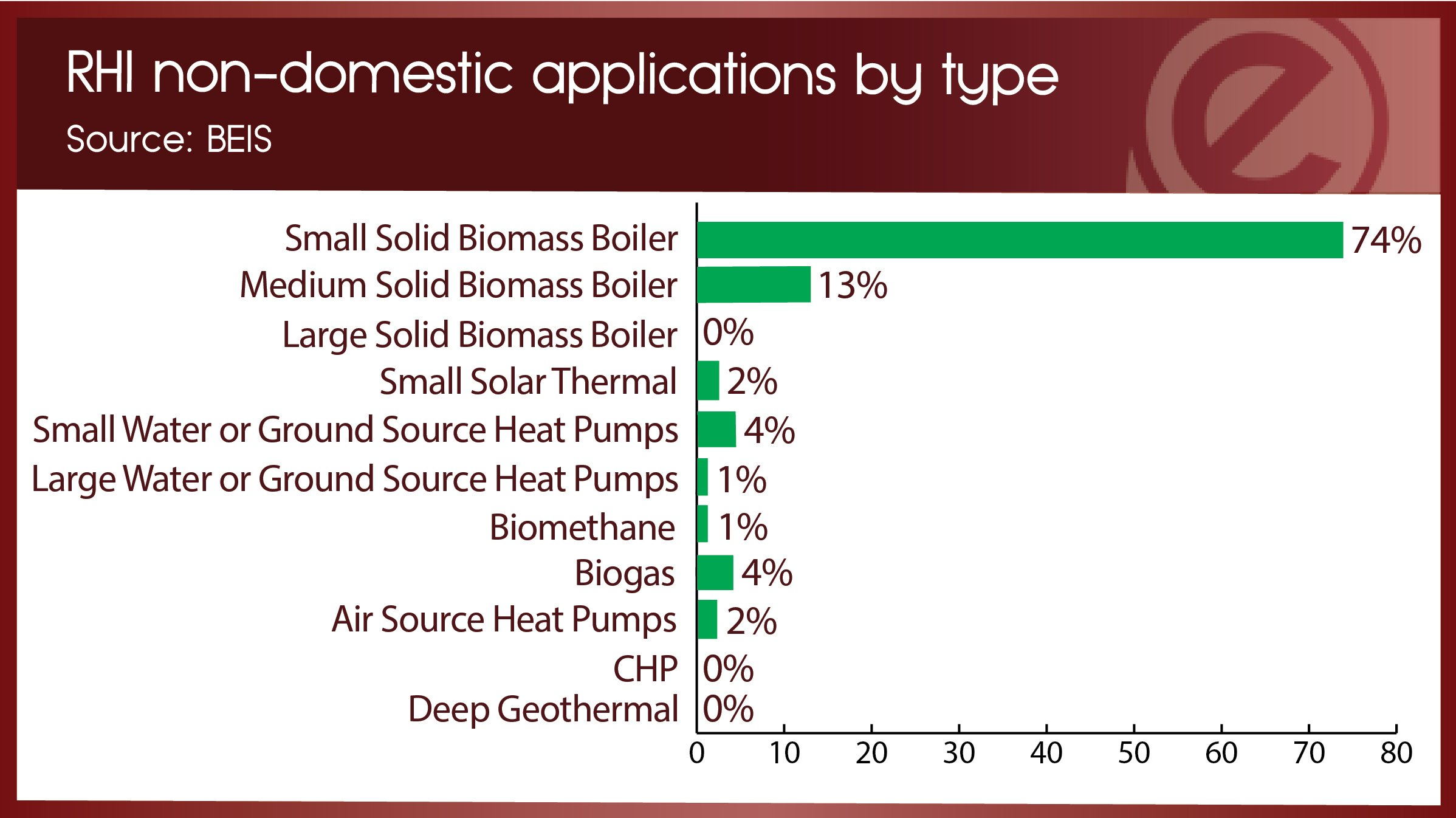 RHI non-domestic applications by type