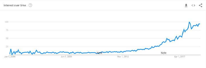 Vegan search trend Google graph