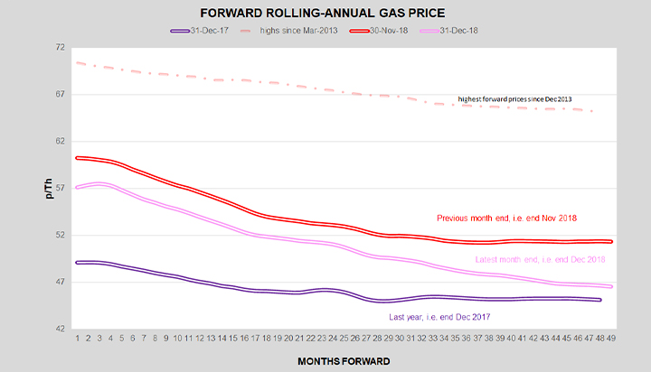 Graph showing Forward rolling - annual gas price reducing Energy Broker: Dec 2018