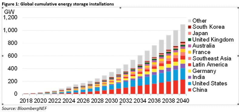 Global energy storage capacity to exceed 1,000GW by 2040