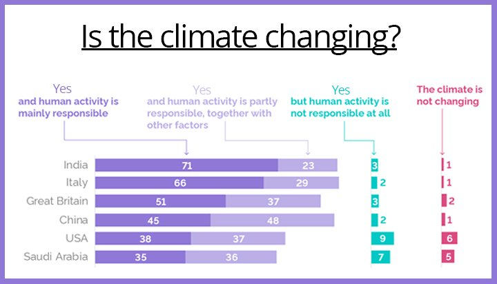 Half of Brits and 71% of Indians say 'humans responsible for changing climate'
