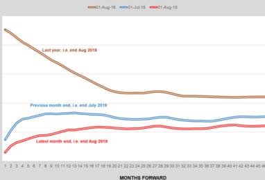 Energy Broker: August 2019 Market Report